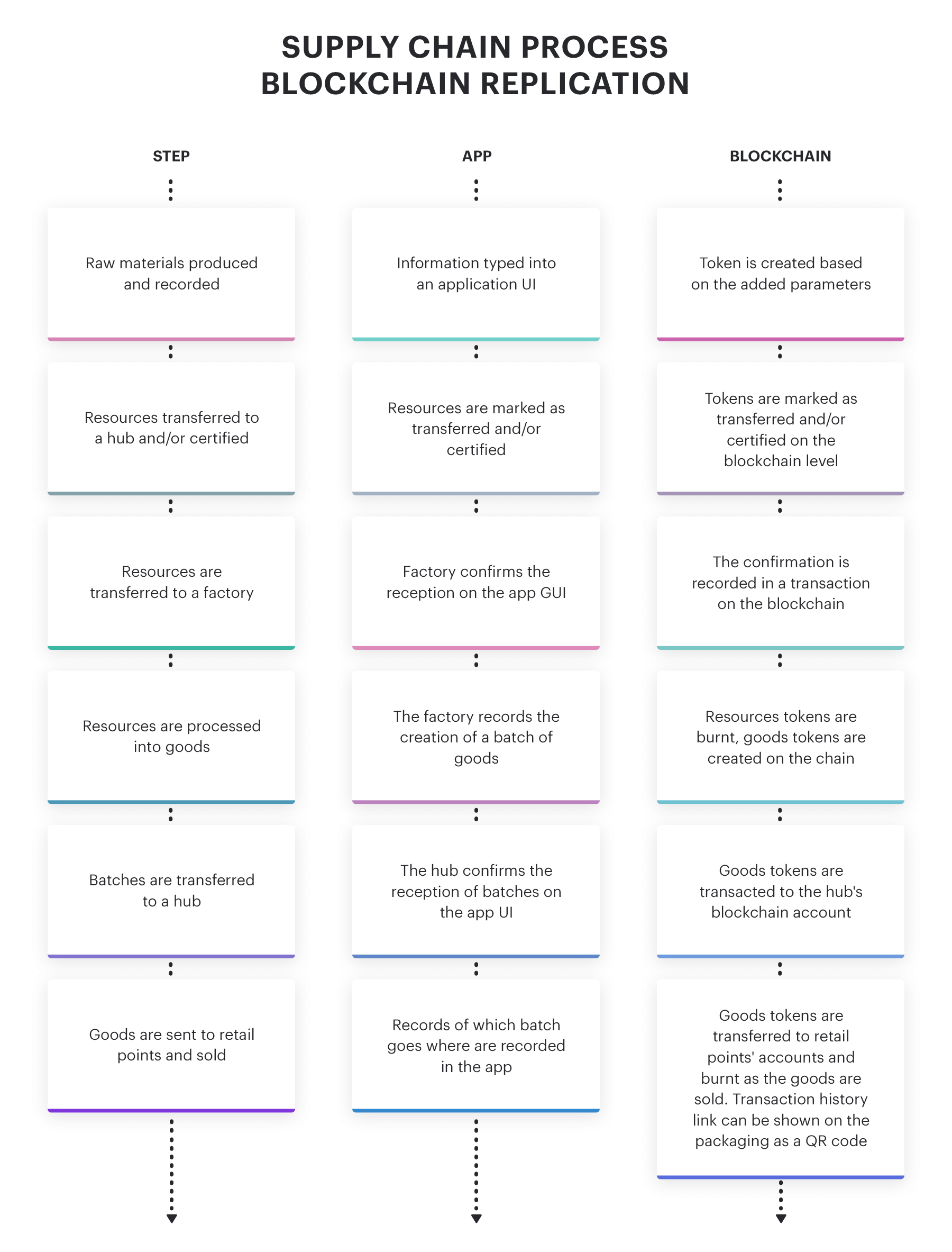 A scheme of the supply chain represented on Blockchain