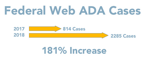 Stats shows a 181% increase in Federal Web ADA cases from years 2017 to 2018, 814 to 2285 cases