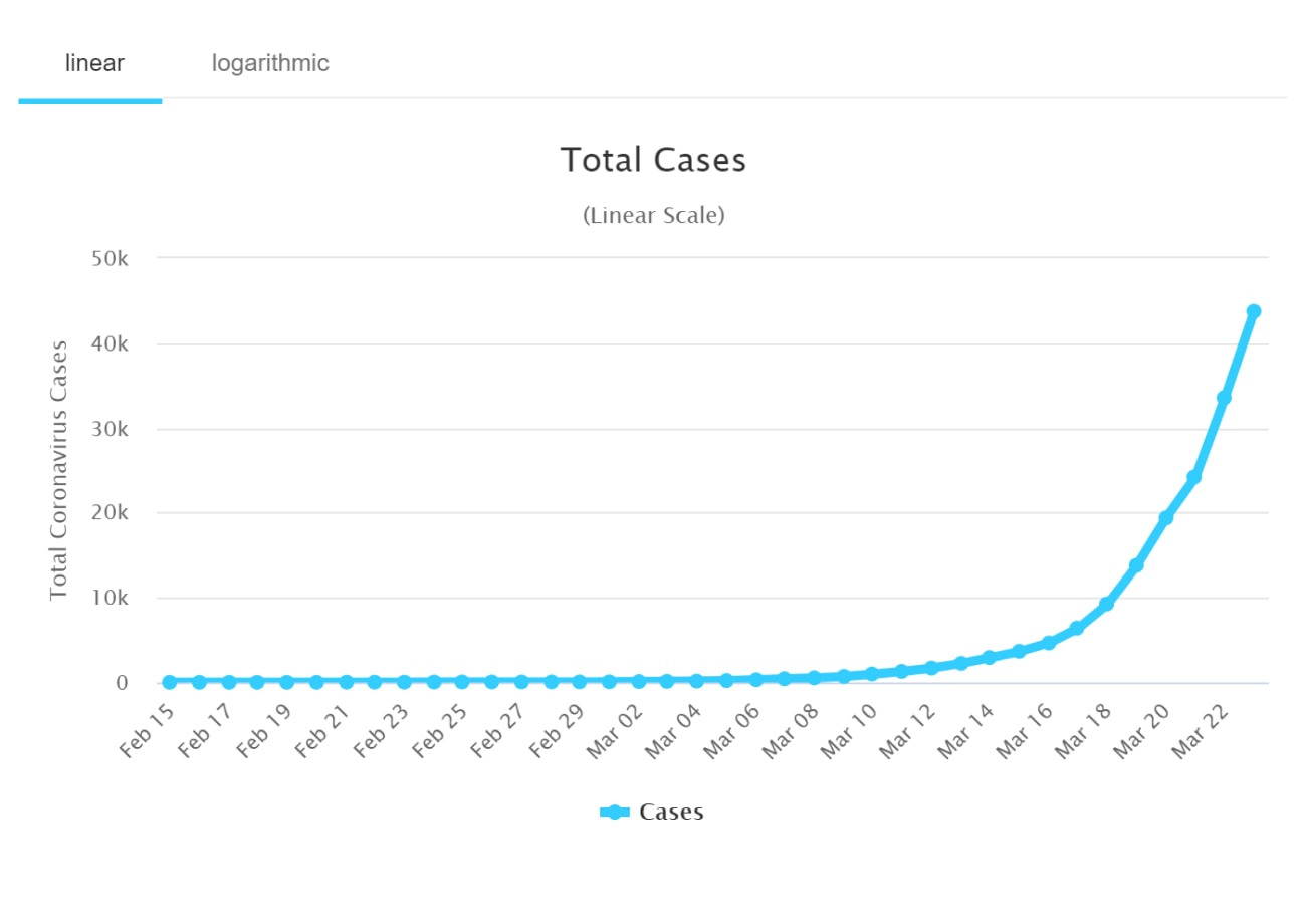A chart showing the rise of coronavirus cases in the US