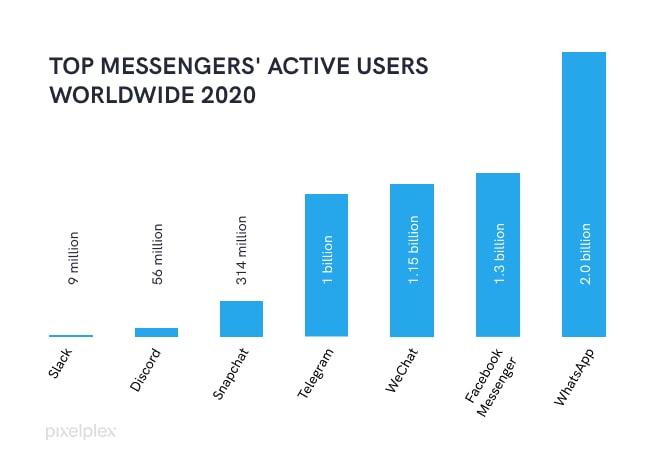 Top Messengers' Active Users Worldwide