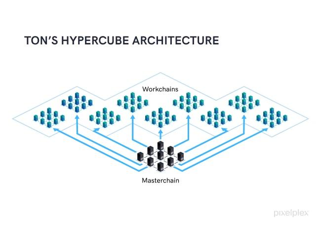 TON's Hypercube Architecture