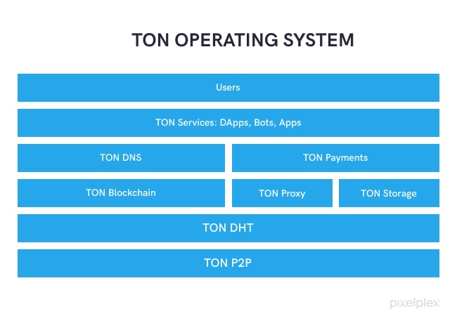 TON Blockchain Network Ecosystem