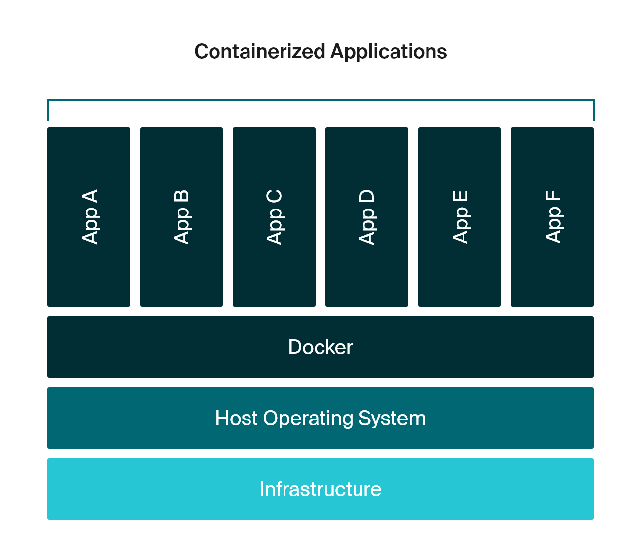 The scheme of containerized applications structure