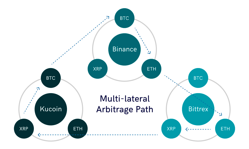 The scheme shows 3 linked crypto trading platforms (Binance, Bittrex, KuCoin) that form a triangle