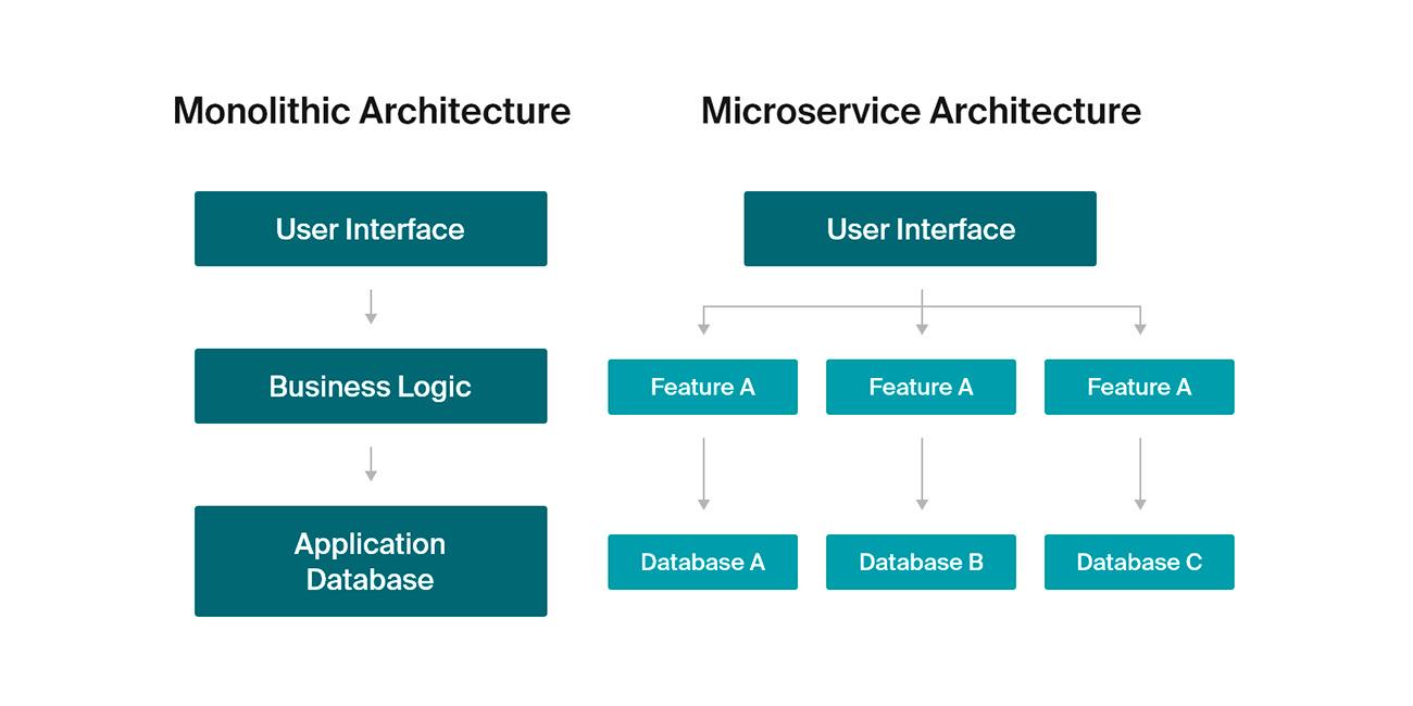 Comparison of monolithic and microservice architectures