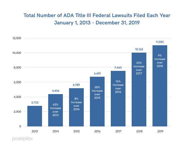 The graph shows the total number of ADA related lawsuits filed since 2013