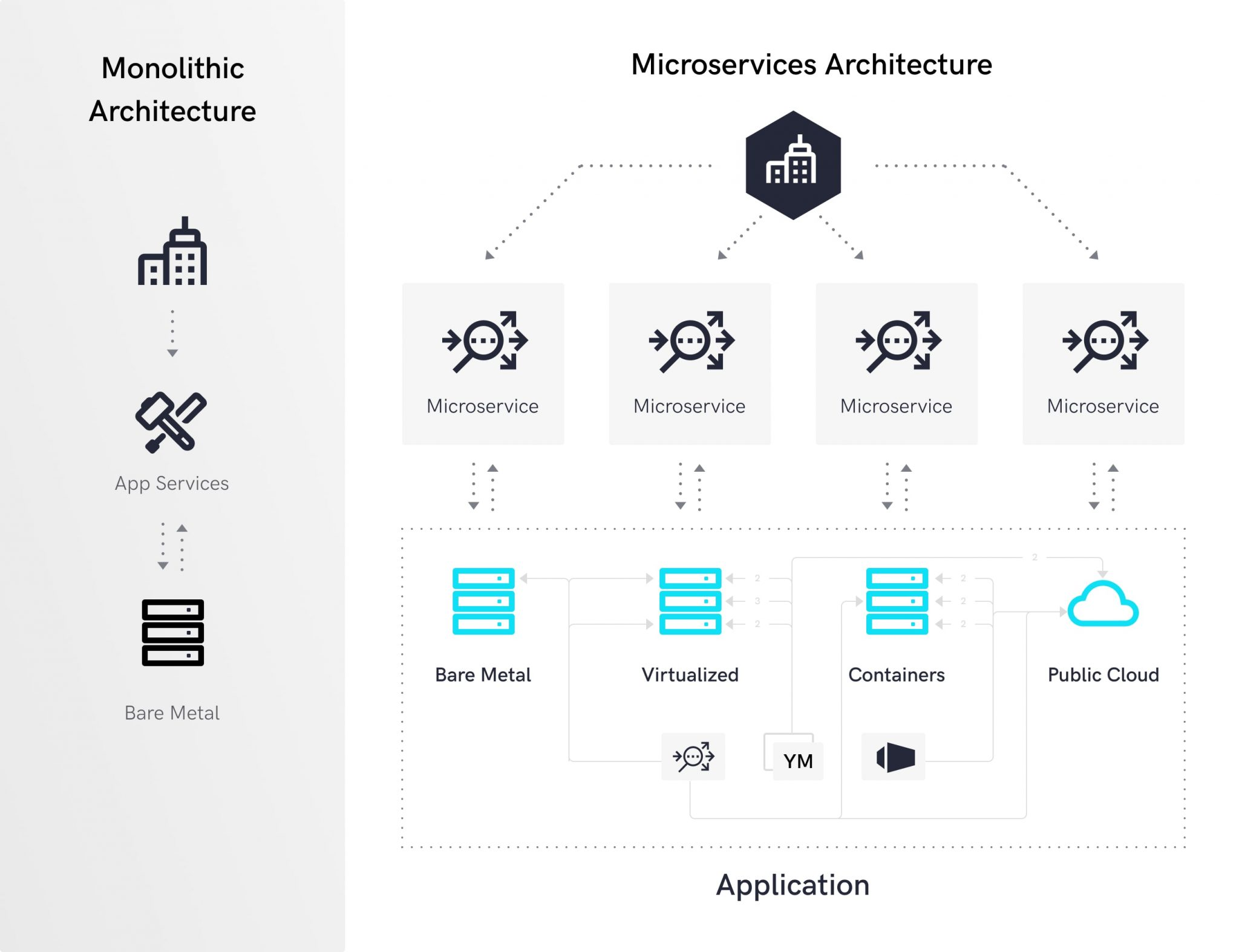 The scheme compares monolithic and microservice architectures