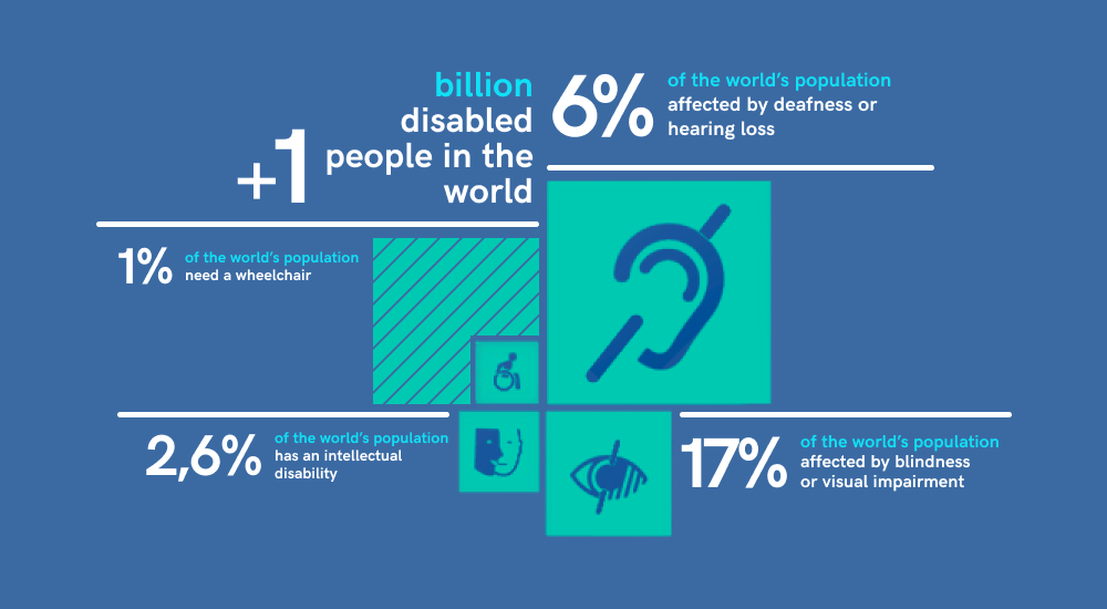 The Infographic shows the global share of people with disabilities