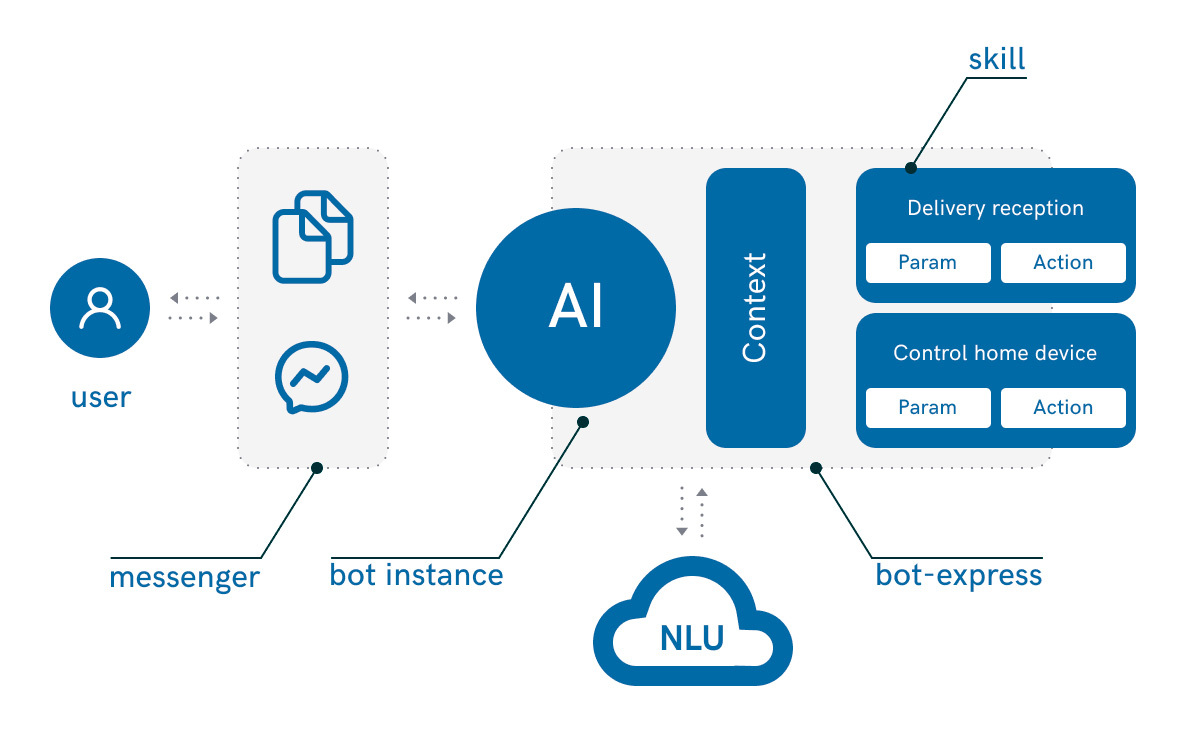 A scheme illustrating the insides of user-chatbot communication pattern