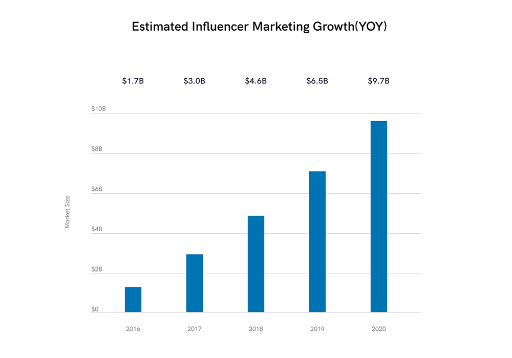The chart shows the estimated influencer marketing growth