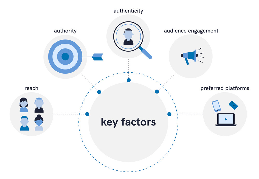 A scheme illustrating key factors while choosing an influencer: reach, authority, authenticity, audience engagement, preferred platforms