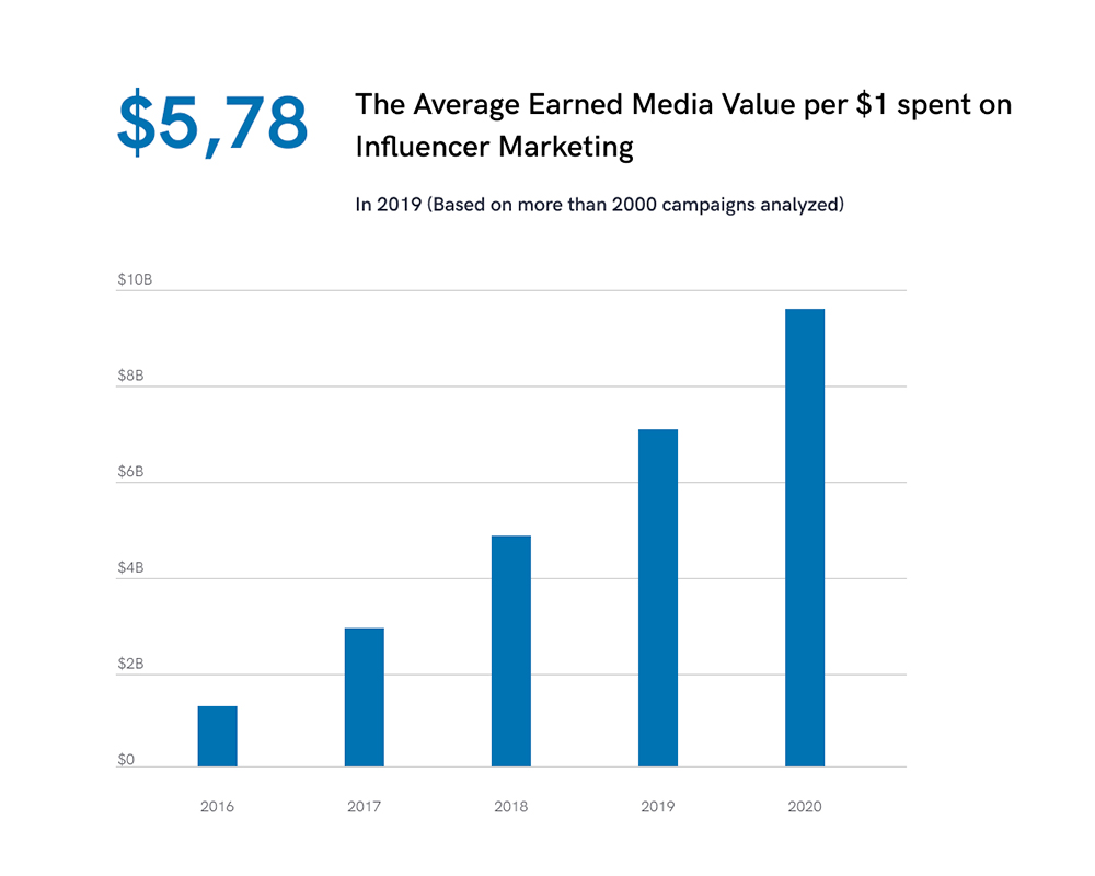 The chart shows the average earned media value per $1 spent on influencer marketing