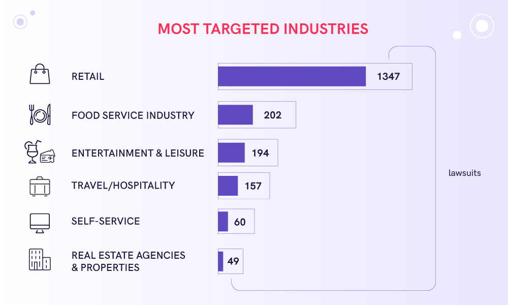The infographic showing most targeted industries for ADA lawsuits