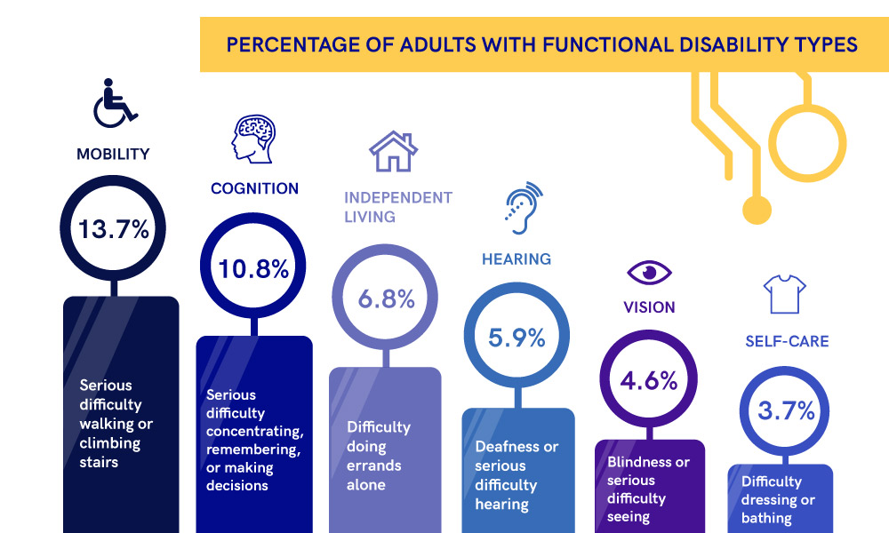 The scheme illustrating the percentage of adults with functional disability types